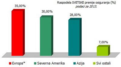 raspodela-svetske-premije-osiguranja-2013