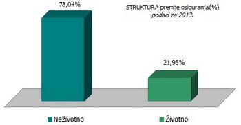 struktura-premije-osiguranja-srbija-2013
