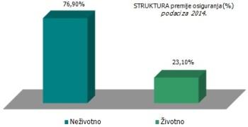 struktura-premije-osiguranja-srbija-2014