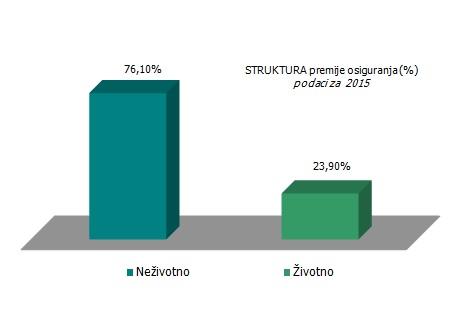 struktura-premije-osiguranja-srbija-2015