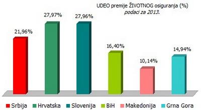 udeo-premije-zivotnog-osiguranja-2013