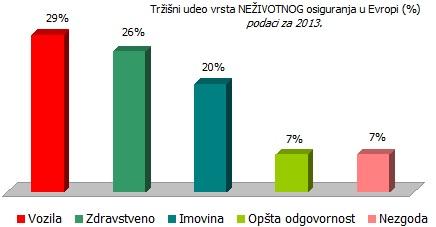 udeo-vrsta-nezivotnog-osiguranja-evropa-2013