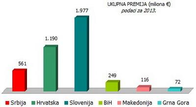 ukupna-premija-2013