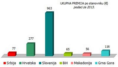 ukupna-premija-po-stanovniku-2013
