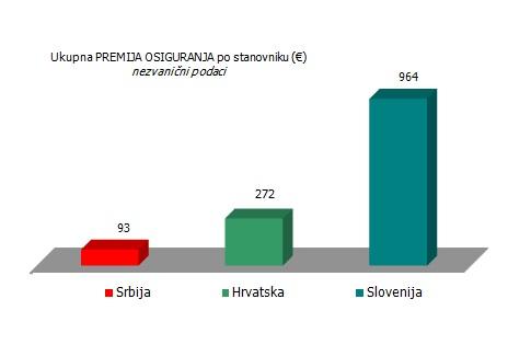 ukupna-premija-po-stanovniku-2015-srbija-hrvatska-slovenija
