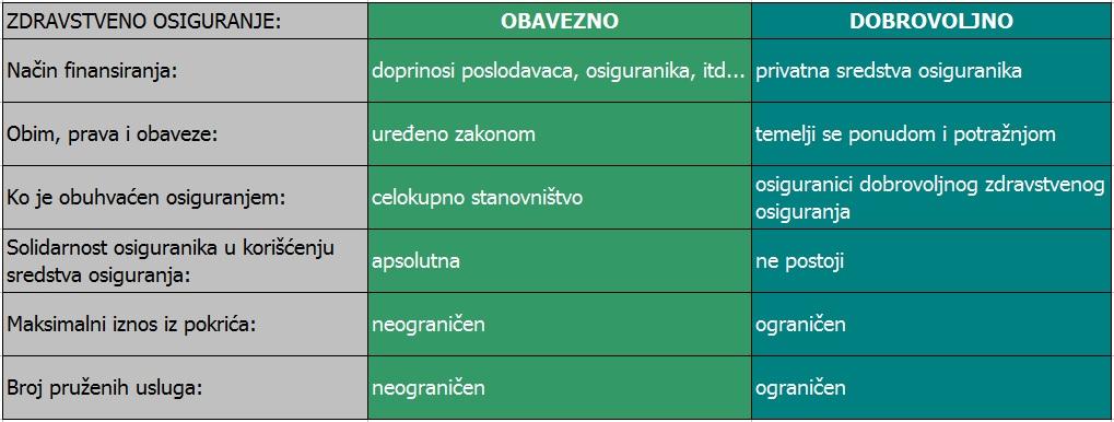 razlike-obavezno-dobrovoljno-zdravstveno-osiguranje