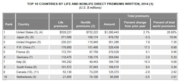 top-10-zemalja-sa-najvecom-premijom-osiguranja